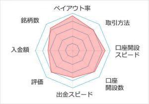 yバイナリーの評価の総合グラフ
