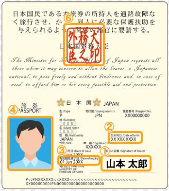 本人確認書類提出のパスポートサンプル(外務大臣の印)
