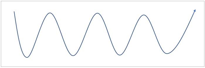 波でレンジを表に表現している図